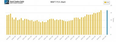 MSFT Microsoft PE Price Earnings