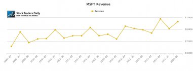 MSFT Microsoft Revenue