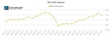 NFLX Netflix EPS Earnings