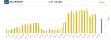 NFLX Netflix PE Price Earnings Multiple
