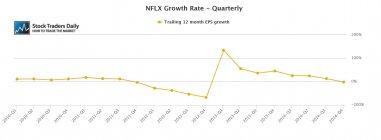Netflix (NFLX) Earnings