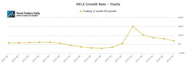 NFLX Netflix EPS earnings Growth