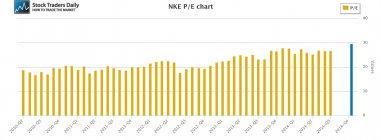 NKE Nike PE Price Earnings