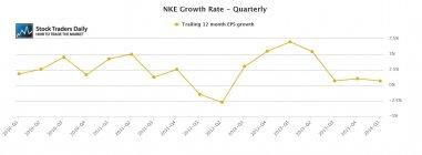 NKE Nike EPS Earnings Growth
