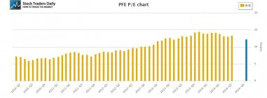 PFE Pfizer PE Price Earnings