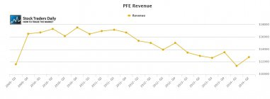 PFE Pfizer Revenue
