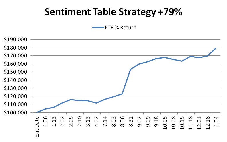 Sentiment Table Strategy Performance