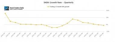SanDisk SNDK Quarterly EPS Growth