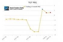 TGT Peg Ratio