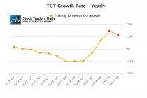 TGT EPS Earnings
