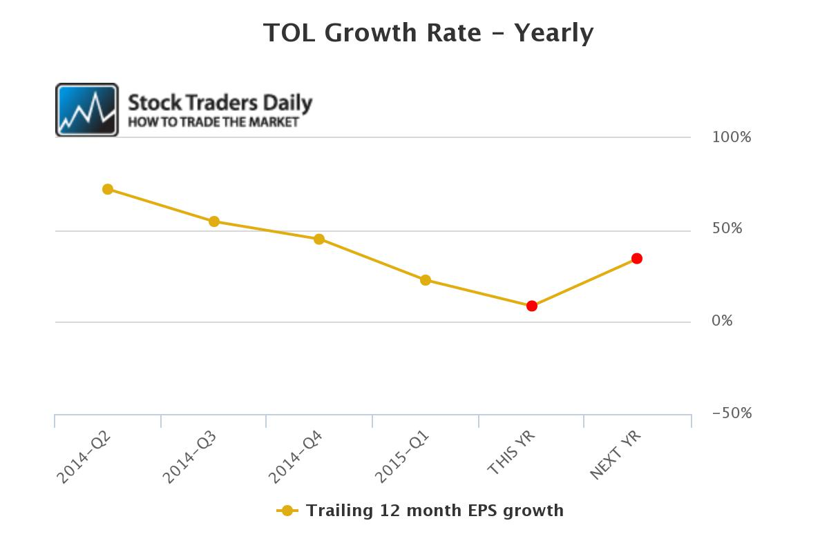 TOL EPS Growth