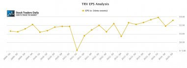 TRV Travelers EPS Earnings