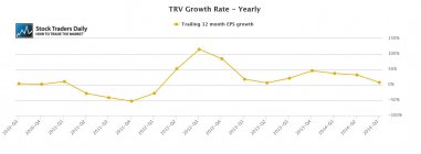 TRV Travelers EPS Earnings Growth