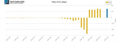 Tesla TSLA PE multiple