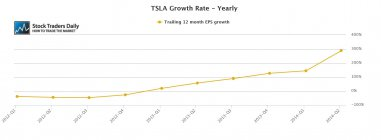 Tesla TSLA Earnings EPS chart