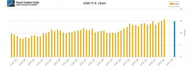 UNH United Health PE Price Earnings
