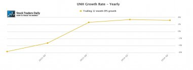 UNH United Health EPS Earnings