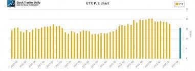 UTX United Technologies PE Price Earnings