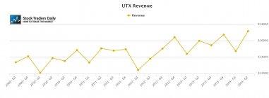 UTX United Technologies Rev