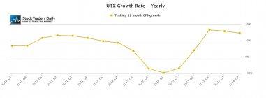 UTX United Technologies EPS Earnings