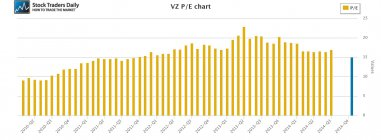 VZ Verizon PE Price Earnings