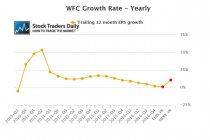 Wells Fargo WFC EPS earnings