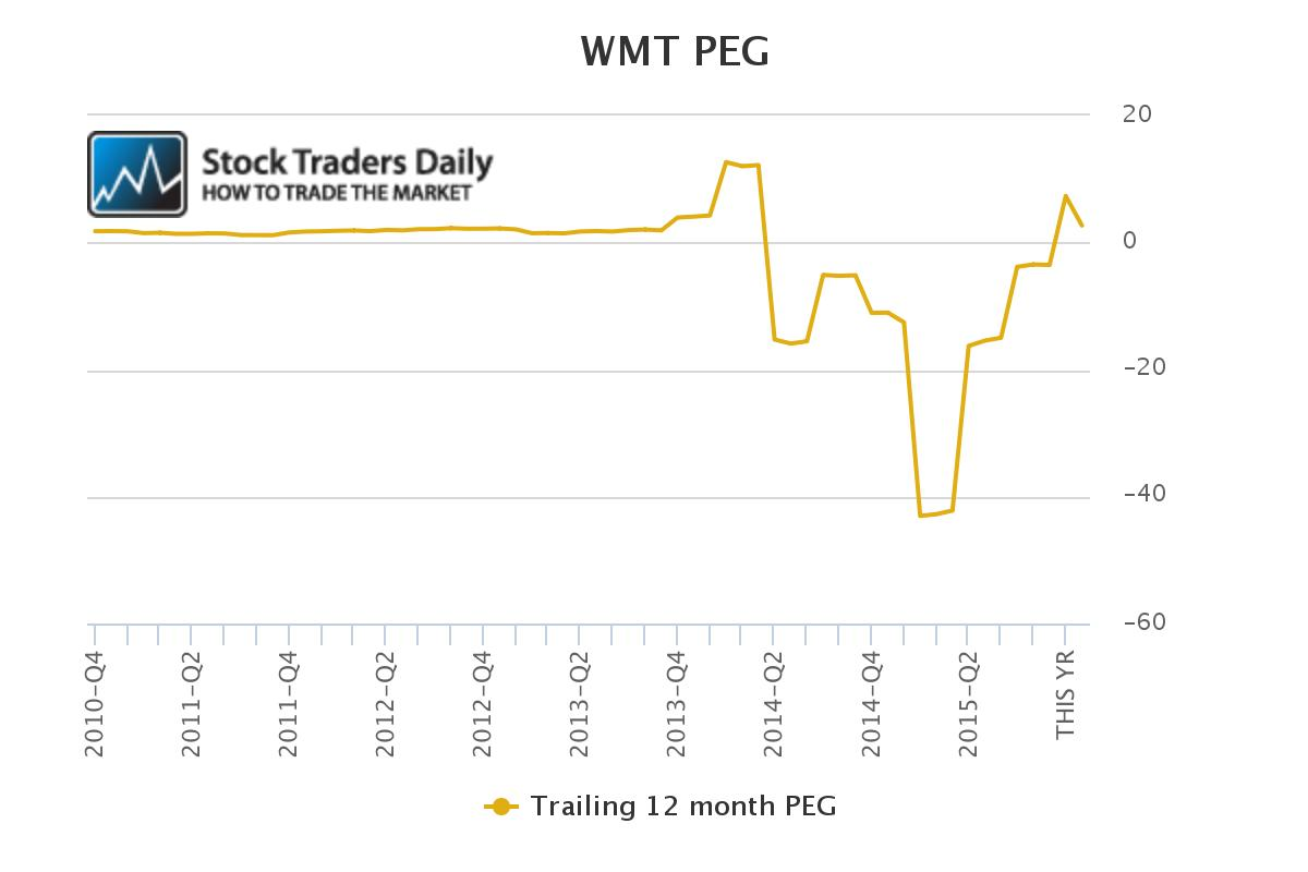 WMT PEG Ratio