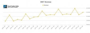 WMT Wal-Mart Revenue