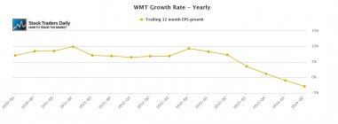 WMT Wal-Mart EPS Earnings