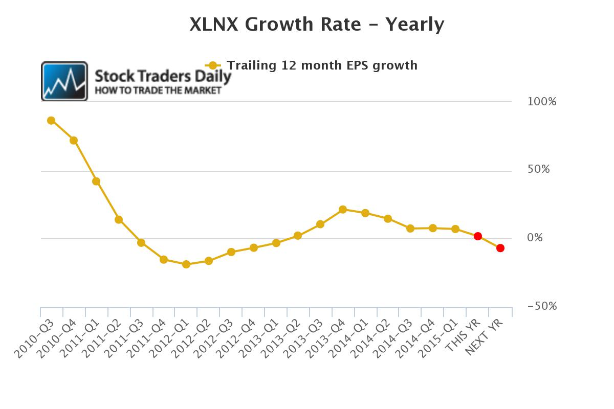 XLNX yearly growth EPS earnings